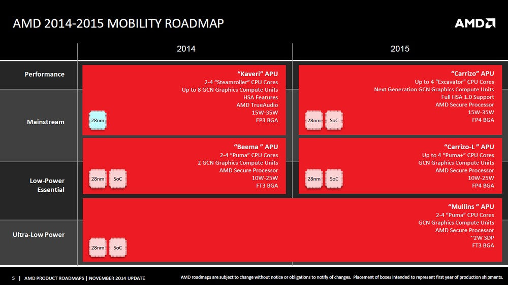 AMD officially unveils 'Carrizo' family of mobile APUs - CPU - News