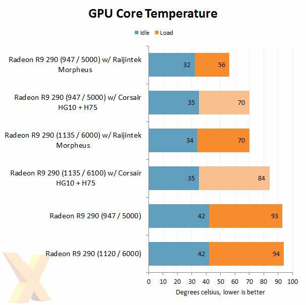 Corsair HG10 GPU temps