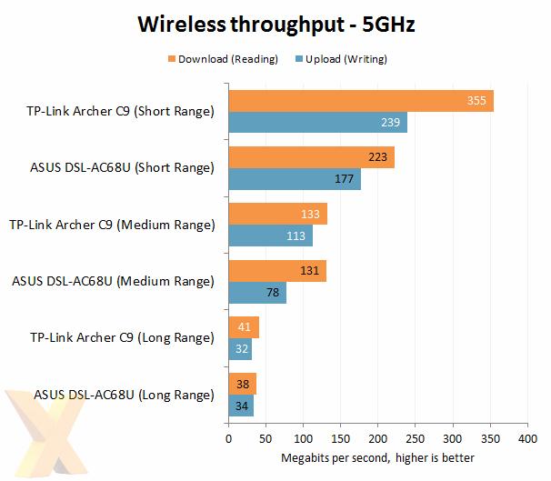 Review: TP-Link Archer C9 - Network - HEXUS net - Page 3