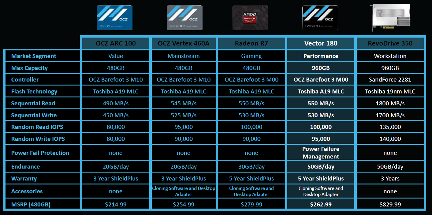 Review ocz storage solutions vector 180 480gb storage hexus the company has taken the radeon r7 drive it builds on behalf of amd which itself is largely a rebranded tweaked vector 150 as a blueprint for the new malvernweather Images