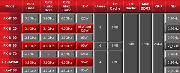 AMD FX-Series - CPU - Tech Explained - HEXUS net
