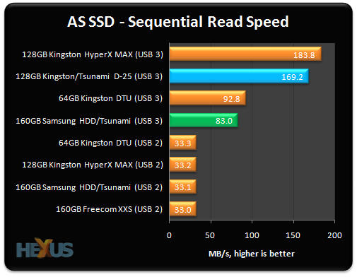 USB 3.0 trounces USB 2.0 in the sequential-speed test. The Tsunami caddy, equipped with an SSD, is almost 6x faster than a USB 2.0-based enclosure, ...