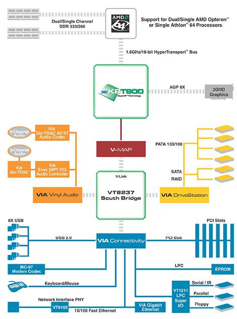 VIA K8T800 Chipset Block Diagram