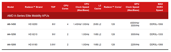 AMD ups ante with Temash and Kabini APUs - CPU - Preview