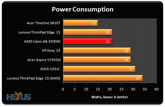 Amd A8 3500M Quad Core Драйвер