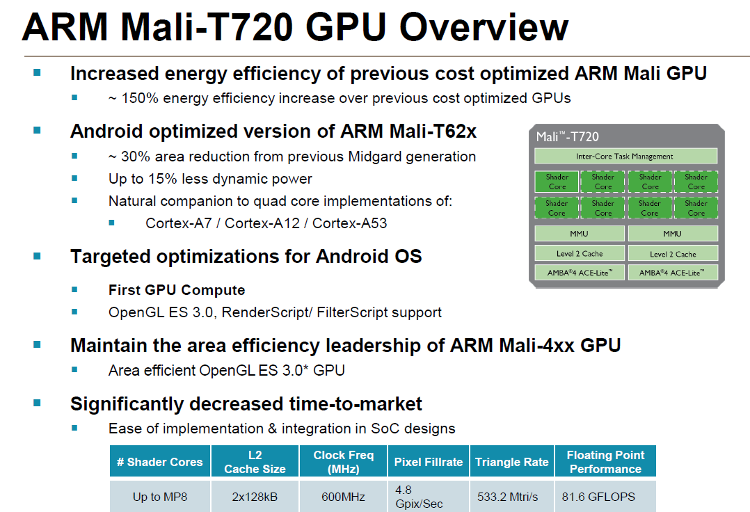 ARM announces Mali-T760 and Mali-T720 GPUs - Graphics - News - HEXUS net