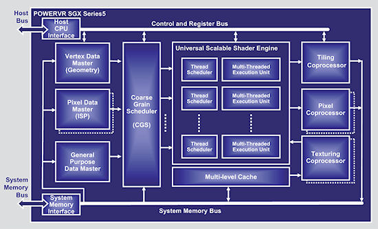 Imagination Technologies Demonstrates Embedded 3d Graphics  Launches New Gpu - Components