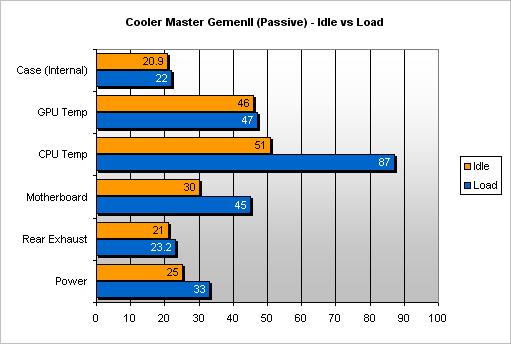 Review: LGA 775 CPU Cooler Mega Test - Cooling - HEXUS net - Page 30