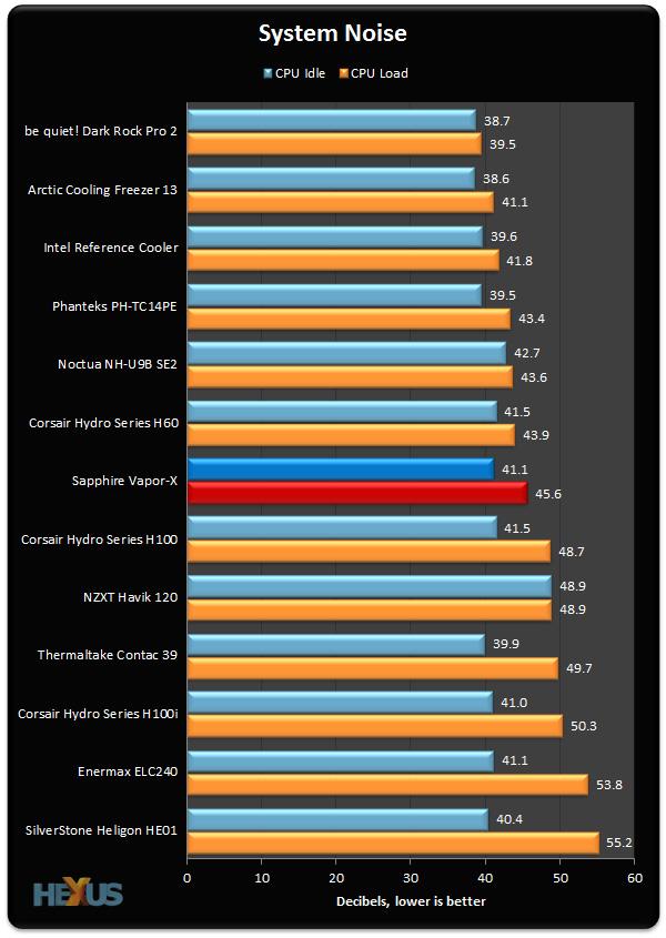 Review Sapphire Vapor X Universal Cpu Cooler Cooling