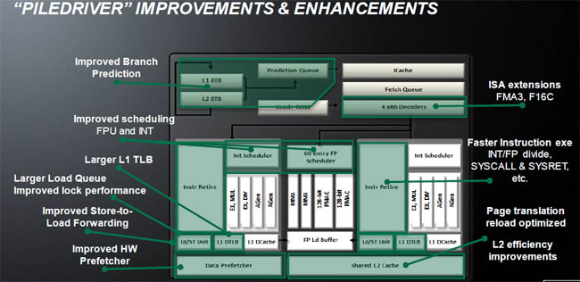 Review Amd Fx 8350 Cpu Hexus Net