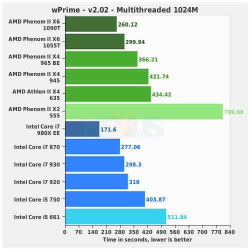 Review Amd Phenom Ii X6 1090t Hexa Core Computing For The Masses Cpu Hexus Net Page 7
