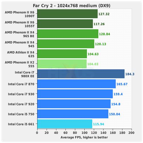 Review Amd Phenom Ii X6 1090t Hexa Core Computing For The Masses Cpu Hexus Net Page 9