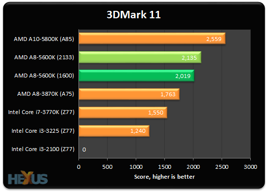 Review AMD A8 5600K