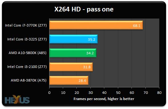 Review: AMD A10-5800K Trinity APU - CPU - HEXUS.net - Page 4