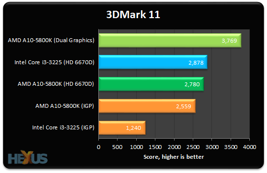 Review: AMD A10-5800K Dual Graphics evaluation - CPU - HEXUS