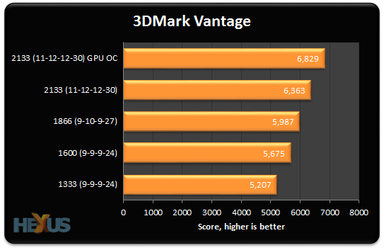 Review: AMD A10-5800K Trinity: why it needs faster RAM - CPU - HEXUS