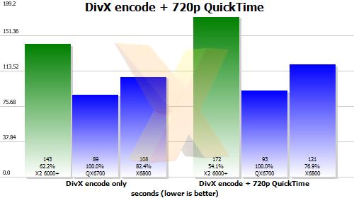 Review: AMD Athlon 64 X2 6000+ AM2 - CPU - HEXUS net - Page 7