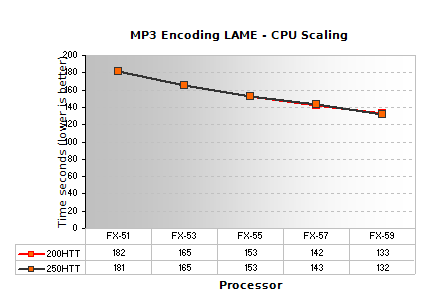 Review: AMD's Athlon FX - CPU Scaling to 3GHz and 250MHz dHTT
