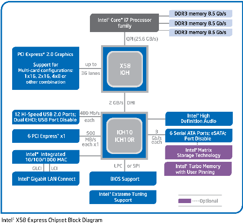 http://img.hexus.net/v2/cpu/intel/Corei7/X58s.png