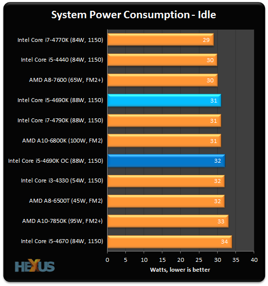 Review: Intel Core i5-4690K Devil's Canyon (22nm Haswell