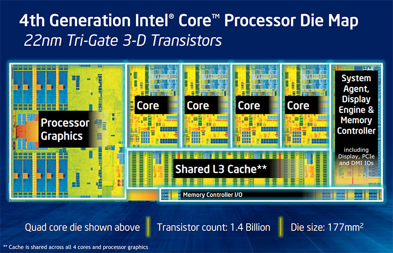 Review: Intel Core i7-4770K (22nm Haswell) - CPU - HEXUS net