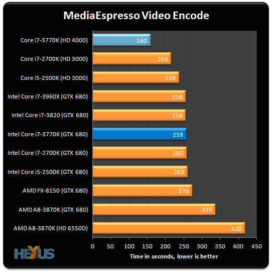 Review: Intel Core i7-3770K (22nm Ivy Bridge) - CPU - HEXUS