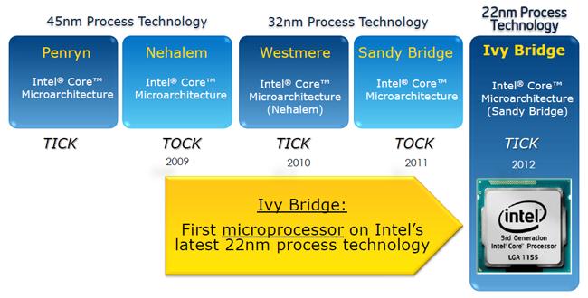 Review: Intel Core i7-3770K (22nm Ivy Bridge) - CPU - HEXUS net