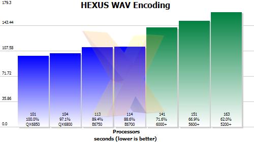 HEXUS WAV encoding test