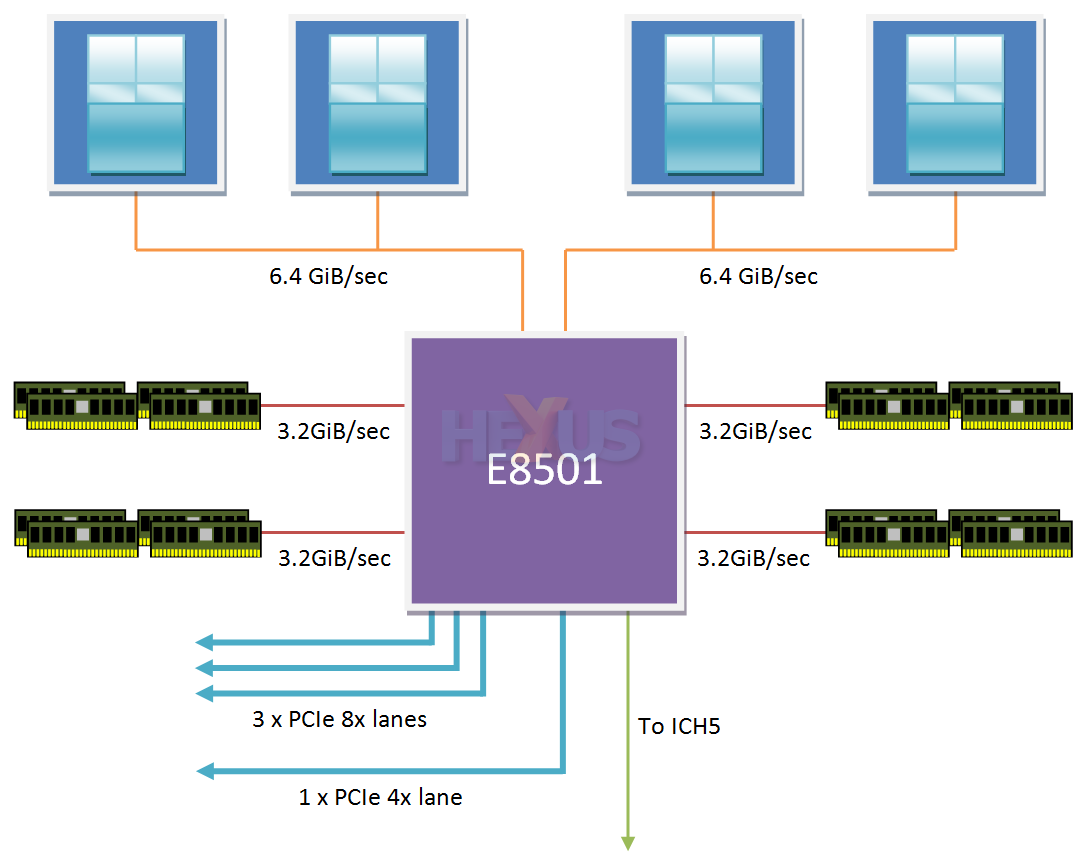 Intel Tigerton First Look At Current And Upcoming Enterprise Explanation Of Block Diagram The Older E8501 Chipset Is Outfitted With Two Separate Front Side Busses Each Interfacing Processors Bus Runs A Speed Either 667mhz Or