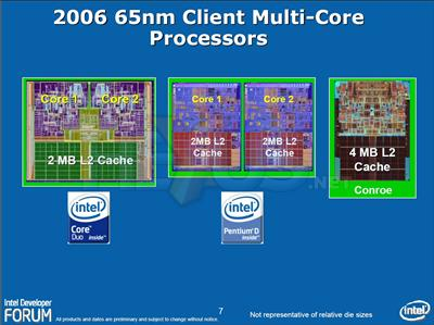 Dual Core 2006