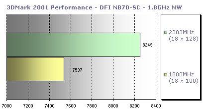 Review: Intel Pentium 4 1 8GHz ['Northwood' core] - CPU