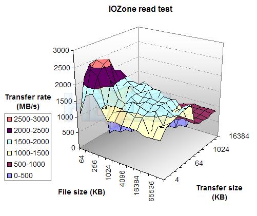 Gigabyte i-RAM performance