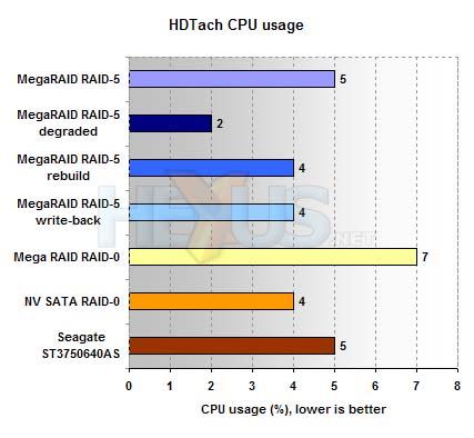 Review: Boston SAS RAID -X- Pack (LSI MegaRAID 8408E, Seagate