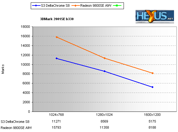 The DeltaChrome S8 Comfortably Lags Behind Pace Set By 9800SE AIW