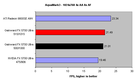 As Expected The Small Headroom Potential Doesnt Do Much For Performance And Gainward Still Lags Behind Radeon 9800SE AIW
