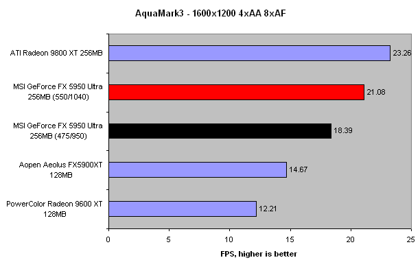 10 More Performance Still Puts It Behind ATIs Radeon 9800 XT Theres Something To Be Said For An 8 Pipe Rendering Design
