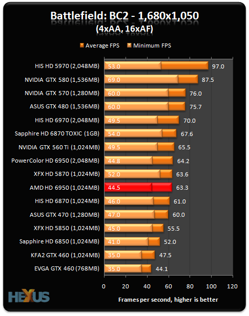 http://img.hexus.net/v2/graphics_cards/amd/69501GB/Graphs/BC1.png
