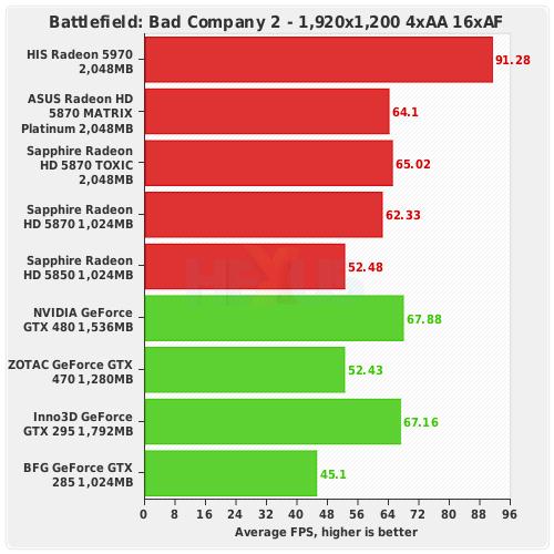 Review: ASUS Radeon HD 5870 MATRIX Platinum: taking the ...