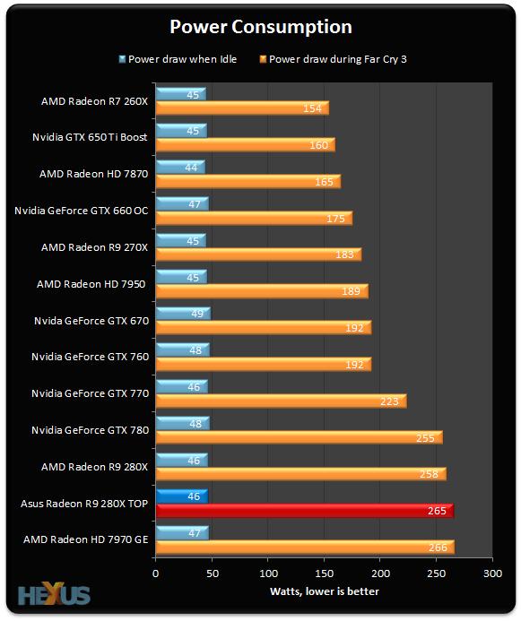 Review: Asus Radeon R9 280X DirectCU II TOP - Graphics - HEXUS net
