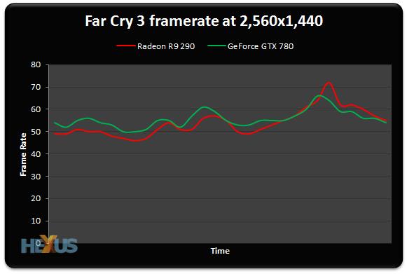 Review: AMD Radeon R9 290 - Graphics - HEXUS net - Page 6