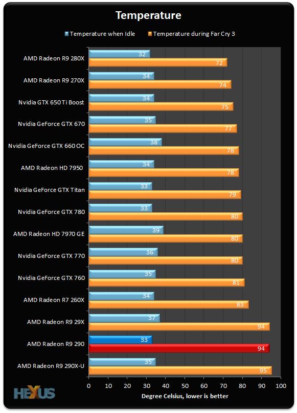 Review: AMD Radeon R9 290 - Graphics - HEXUS net - Page 10