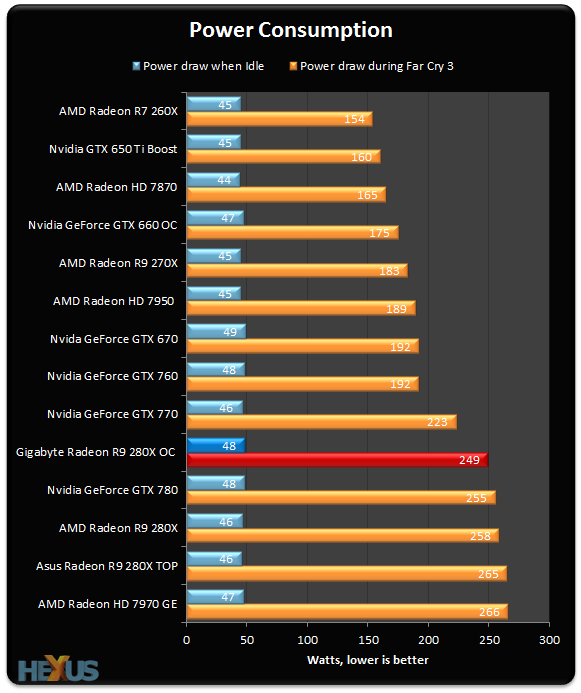 Review: Gigabyte Radeon R9 280X Overclocked Edition