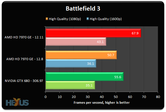 AMD Catalyst 12.11 best-case performance gain