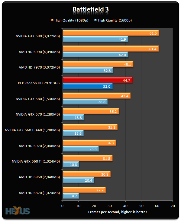 Review: XFX Radeon HD 7970 Double Dissipation Edition ...