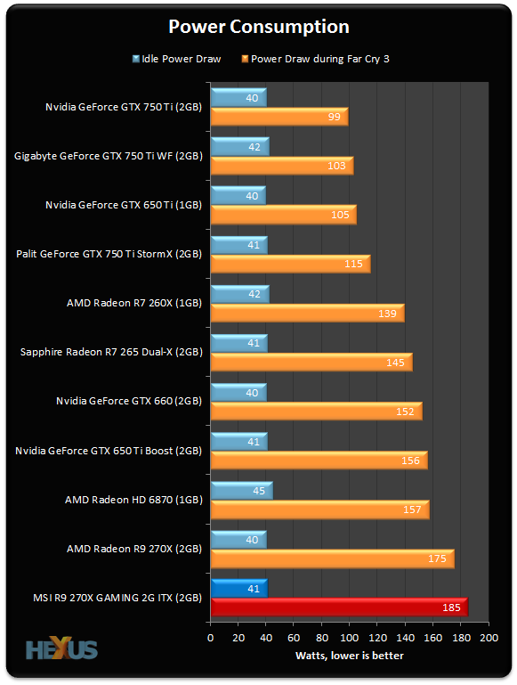 Review: MSI R9 270X Gaming 2G ITX - Graphics - HEXUS net - Page 10