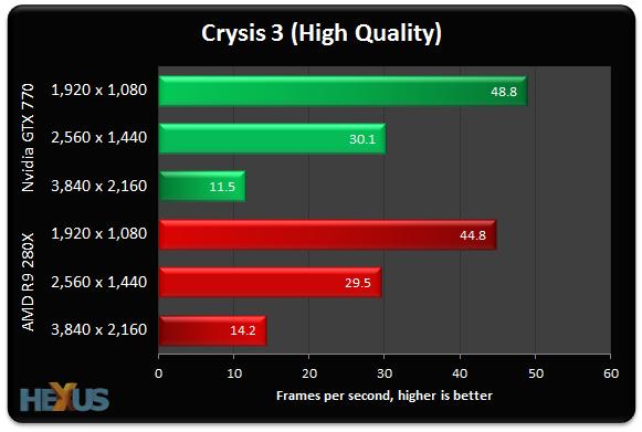 Review: AMD Radeon R9 280X vs  Nvidia GeForce GTX 770 at 4K