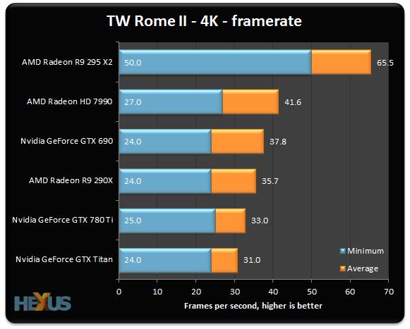 Review: AMD Radeon R9 295X2 - Graphics - HEXUS net - Page 10