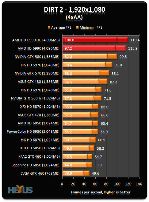 Asus Amd Radeon Hd 6990