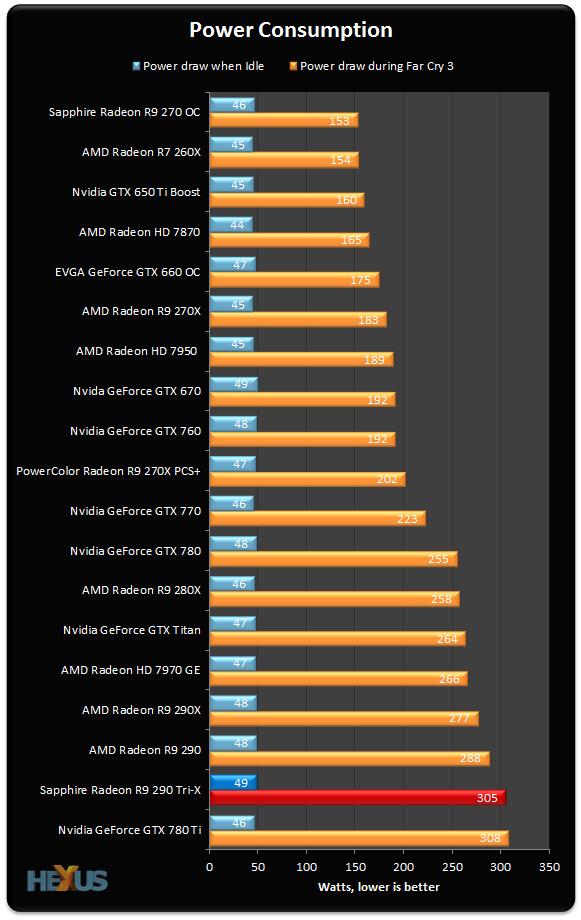 Review: Sapphire Radeon R9 290 Tri-X - Graphics - HEXUS net
