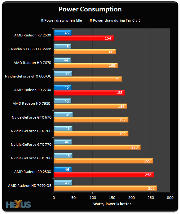 Review: AMD Radeon R9 280X, R9 270X and R7 260X - Graphics